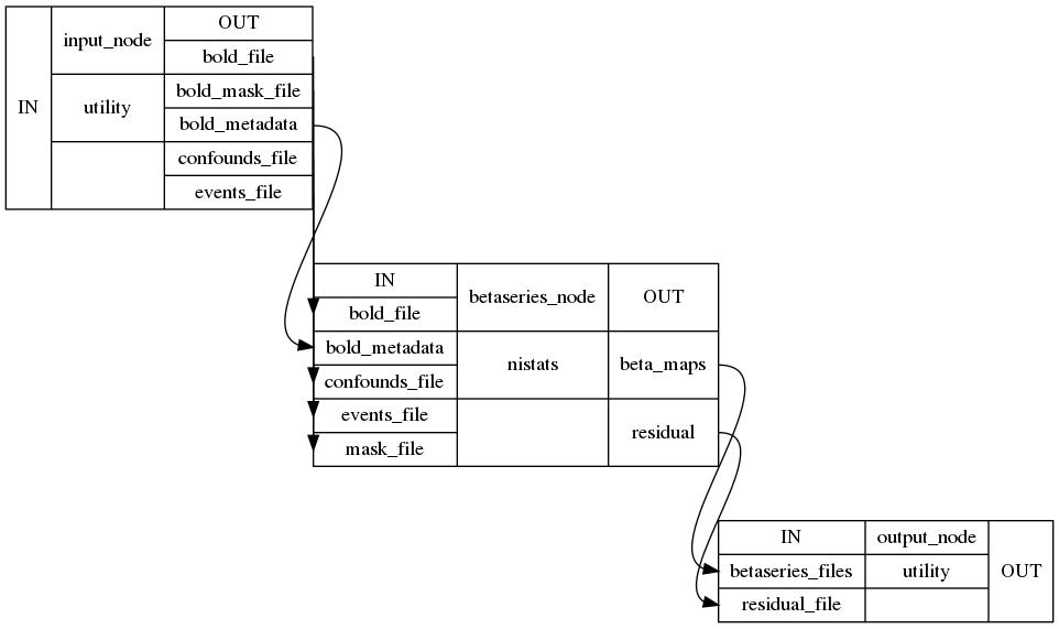 Workflows — NiBetaSeries 0 2 3 post21+g4a1bdee documentation